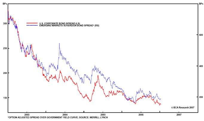Bonds & Emerging Markets