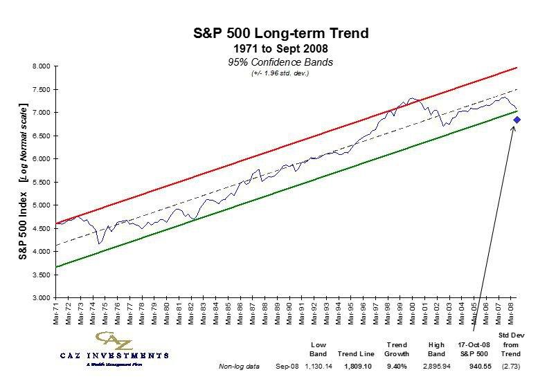 S&P 500 Trend 2008.3Q