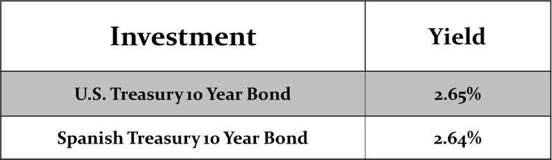 U.S Treasury vs Spanish Treasury 10 Year Bond Yields