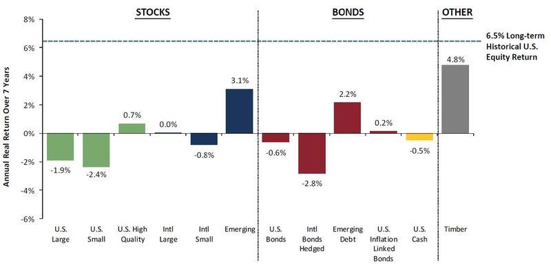 2015 2Q Stocks & Bonds