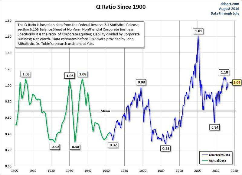 Q Ratio Since 1900