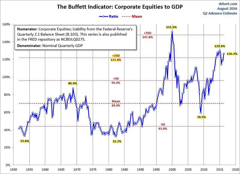 Buffett Indicator - Corporate Equities to GDP
