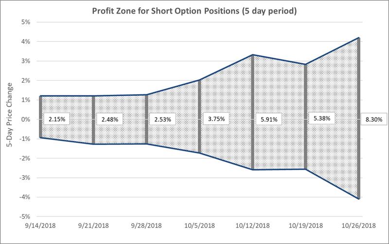 CAZ Short Option Profit Zone.png