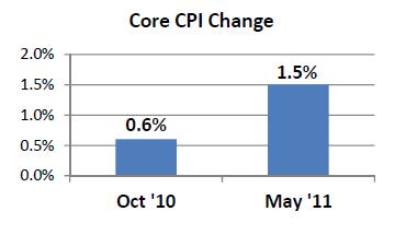 Core CPI Change