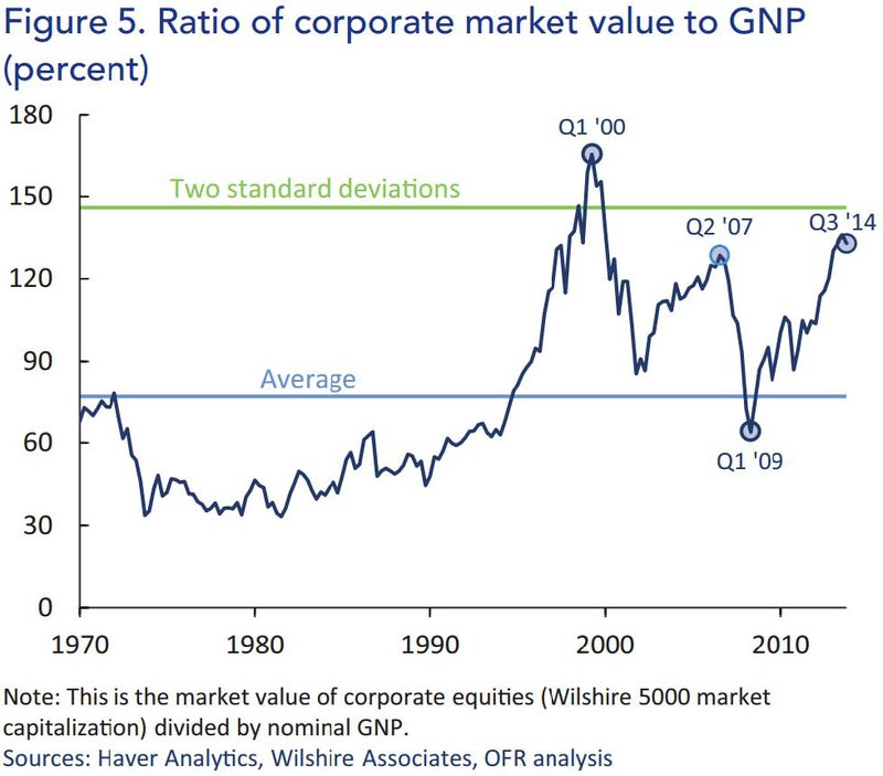 Ratio of corporate market value to GNP (percent)