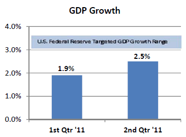 GDP Growth 2001 2Q