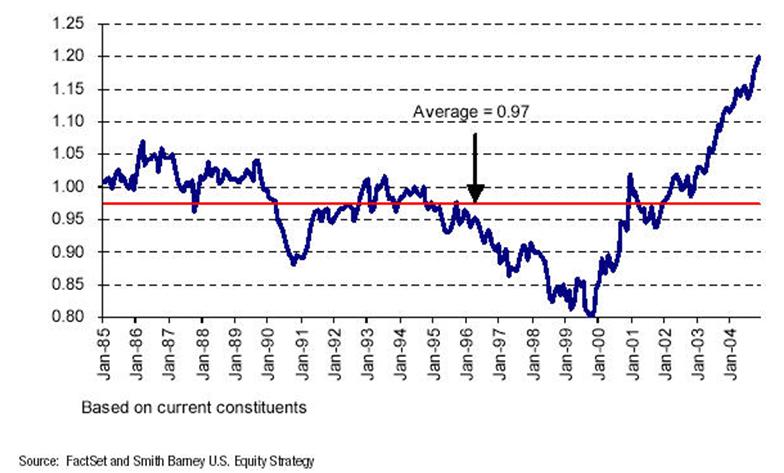 20044Q graph 2