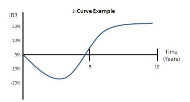 J-Curve Example