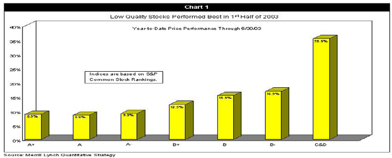 Low Quality Stocks 2013.2Q