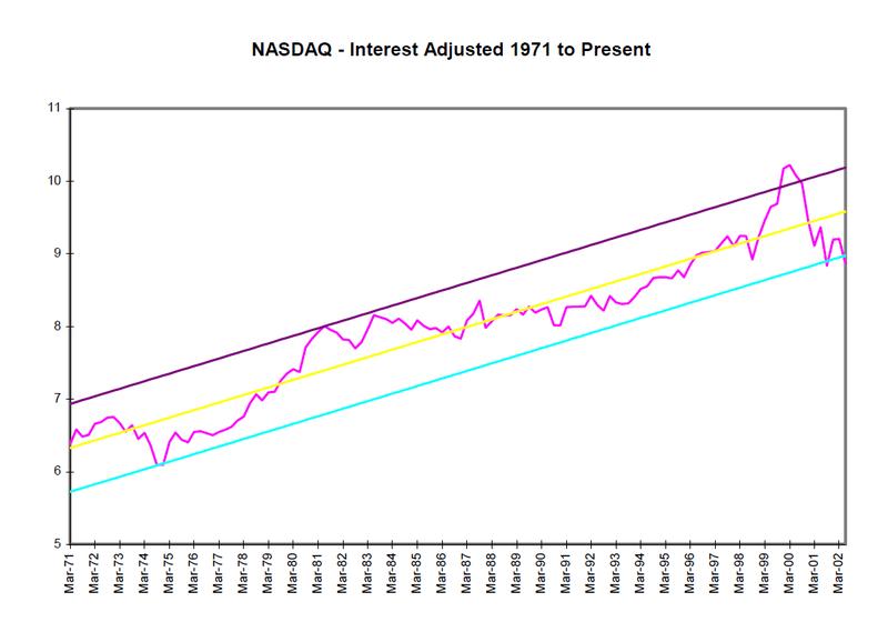 NASDAQ 1971 - present
