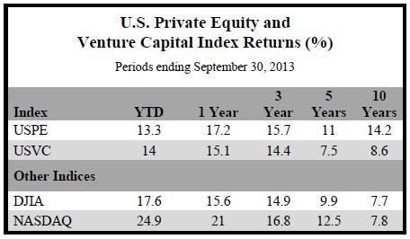 Capital Index Returns