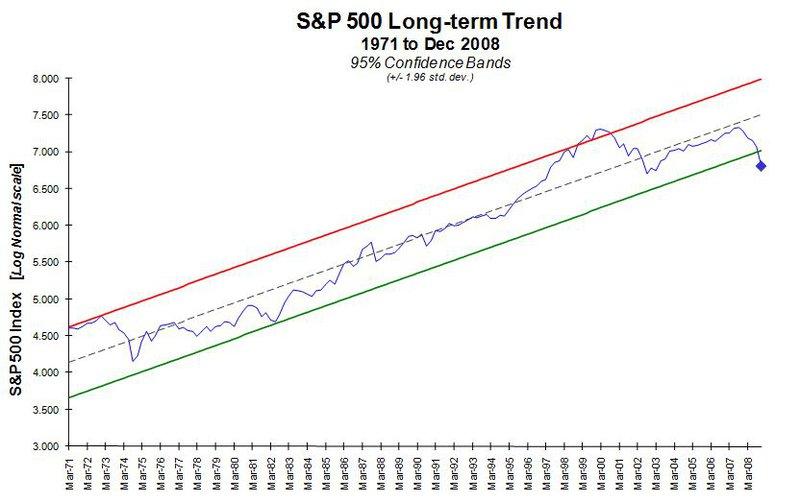 S&P 500 Long-Term Trend 2009 1Q